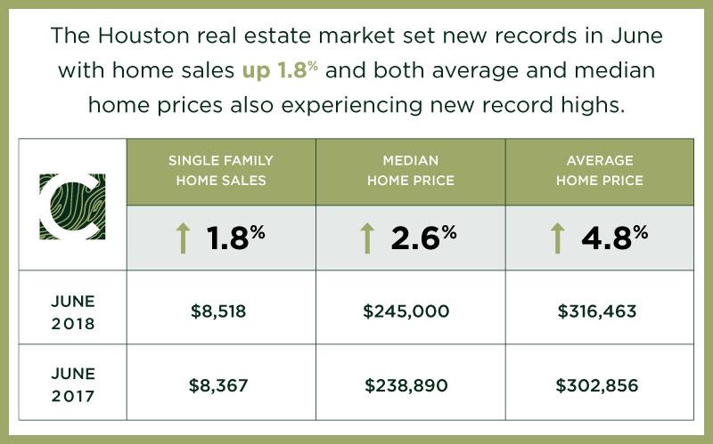 Houston Market Update – July 2018