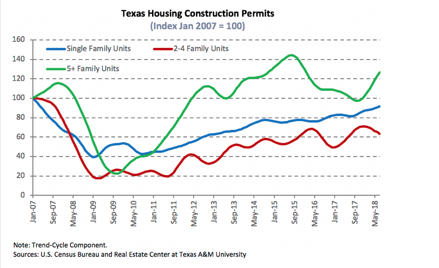 TAMU's Insight On Texas Housing Market