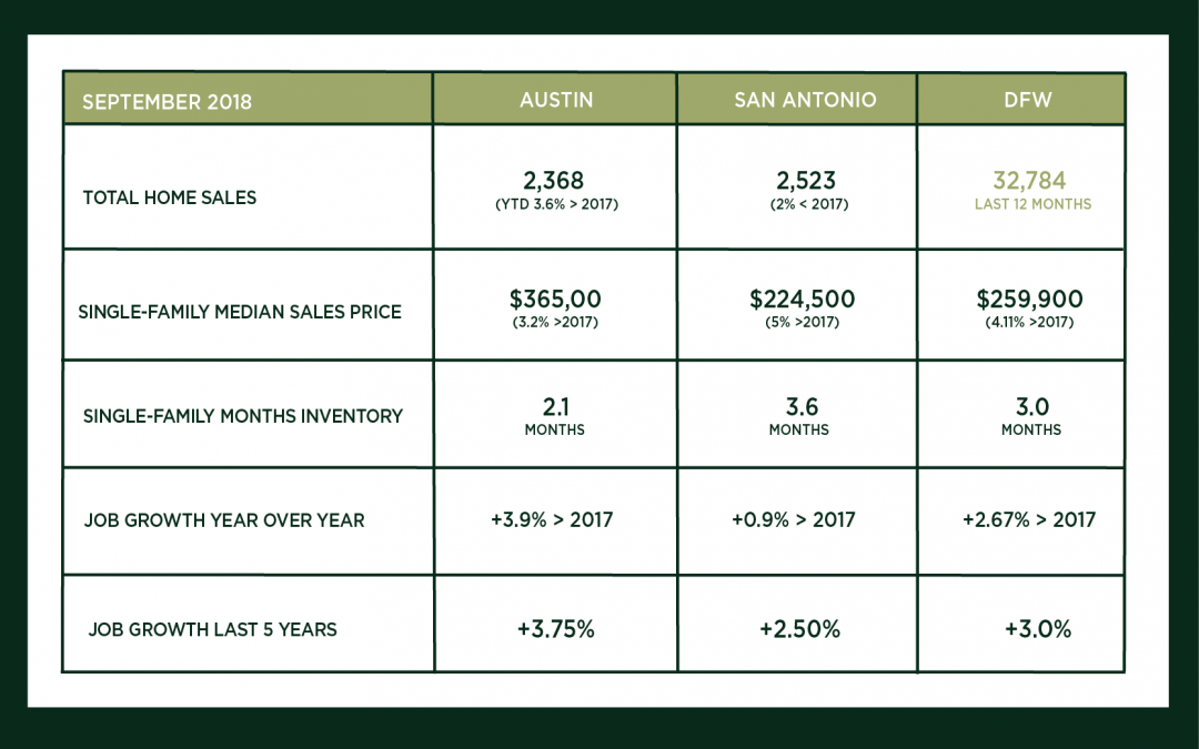 Austin, DFW, and San Antonio Market Update – September 2018