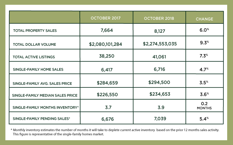 Houston Market Update – October 2018