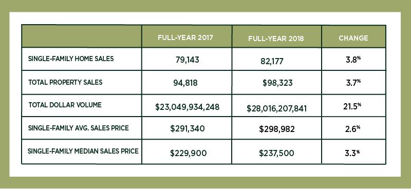 Houston Market Update – December 2018