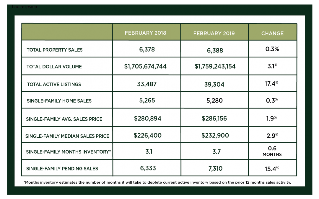 Houston Market Update – March 2019