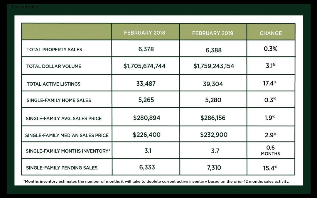 Houston Market Update – March 2019