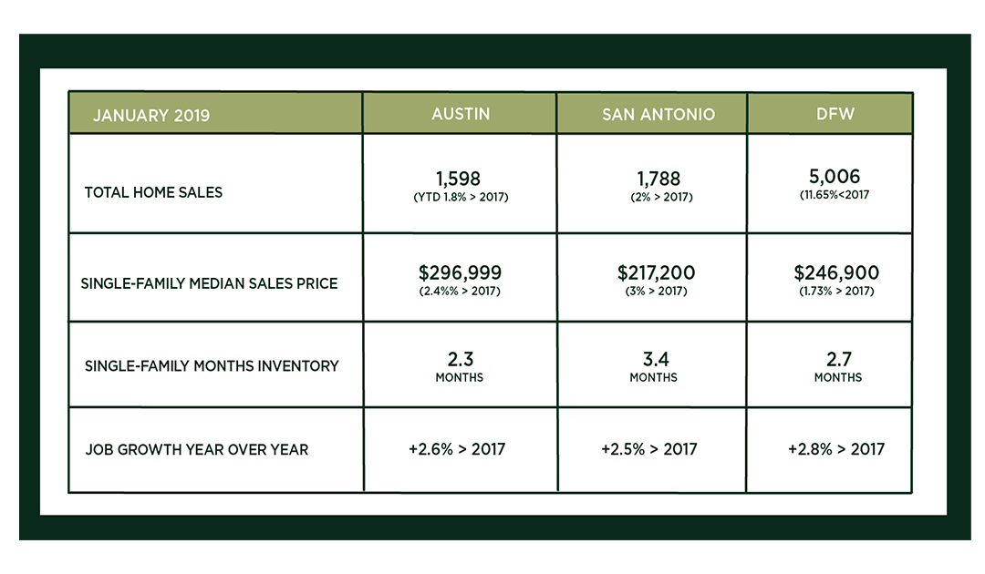 Austin, DFW, and San Antonio Market Update – February 2019