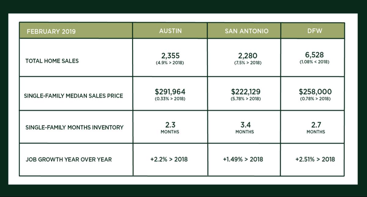 Austin, DFW, and San Antonio Market Update – March 2019