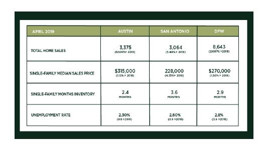 Austin, DFW, and San Antonio Market Update – May 2019