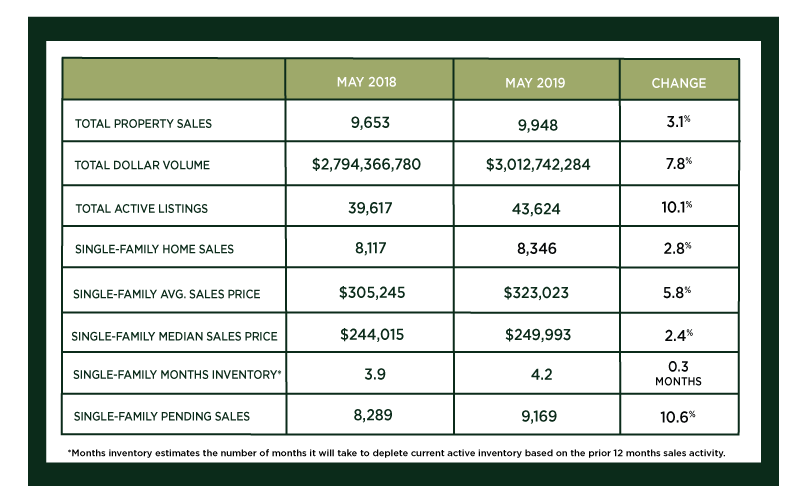 Houston Market Update – June 2019