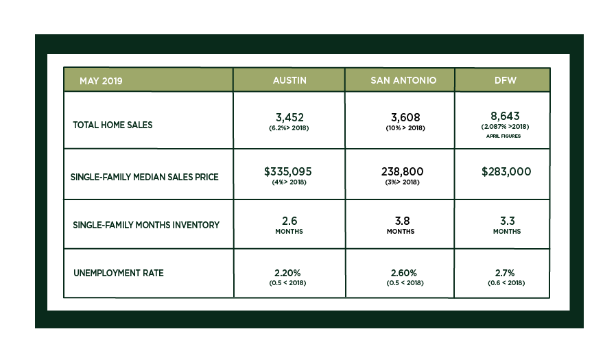 Austin, DFW, and San Antonio Market Update – June 2019