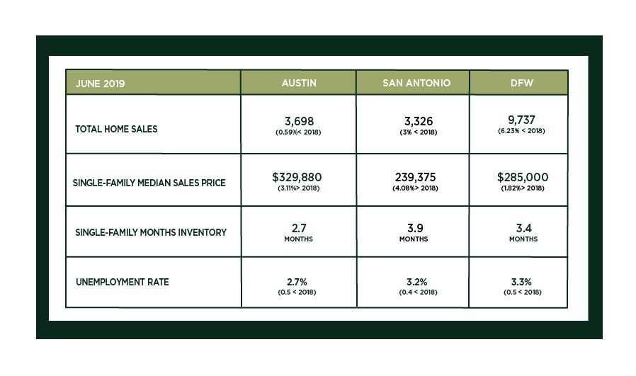 Austin, DFW, and San Antonio Market Update – July 2019
