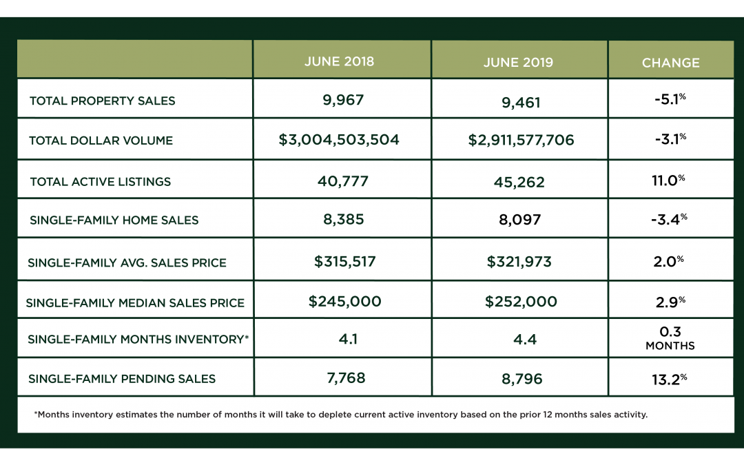 Houston Market Update – July 2019