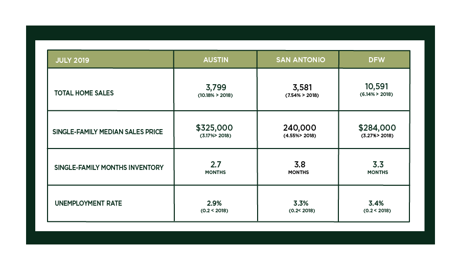 Austin, DFW, and San Antonio Market Update – August 2019