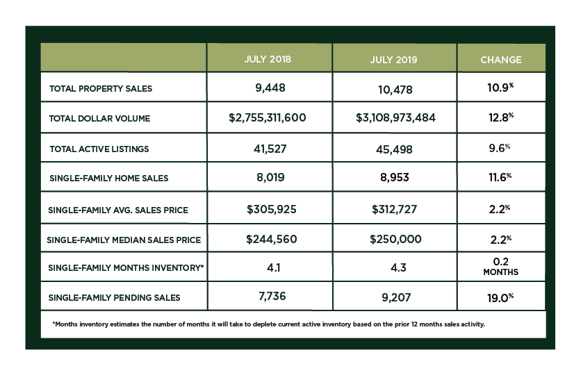 Houston Market Update – August 2019