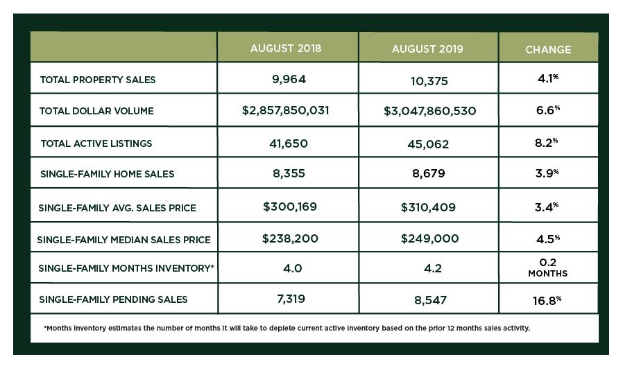 Houston Market Update – September 2019