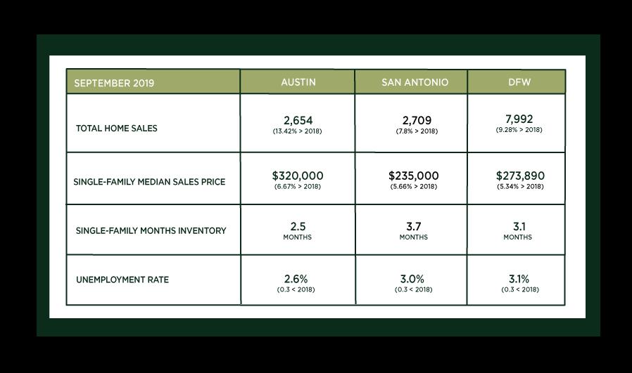 Austin, DFW, and San Antonio Market Update – October 2019