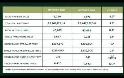 Houston Market Update – November 2019