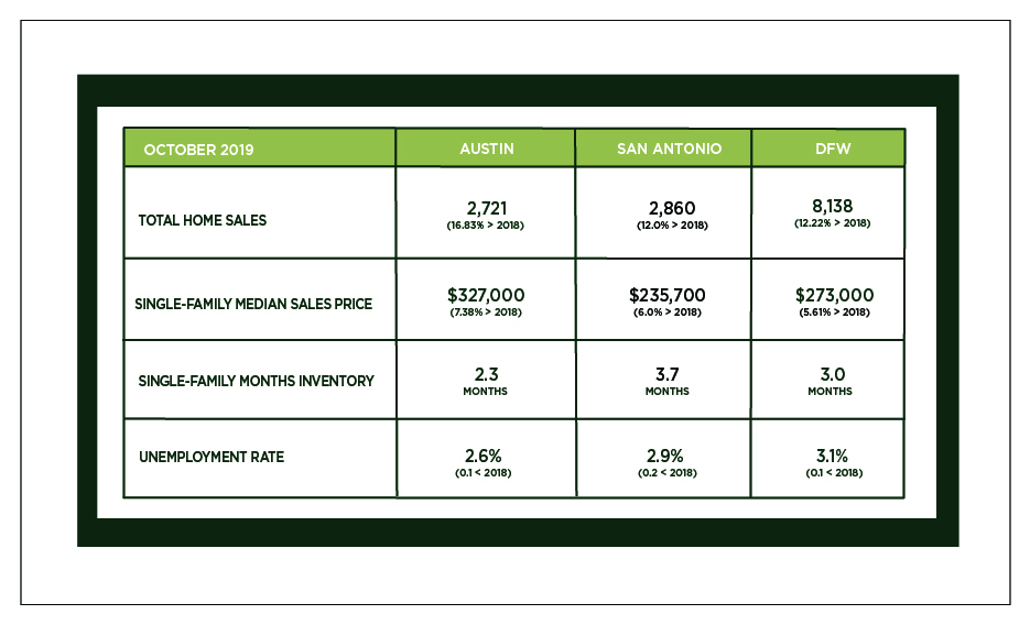 Austin, DFW, and San Antonio Market Update – November 2019