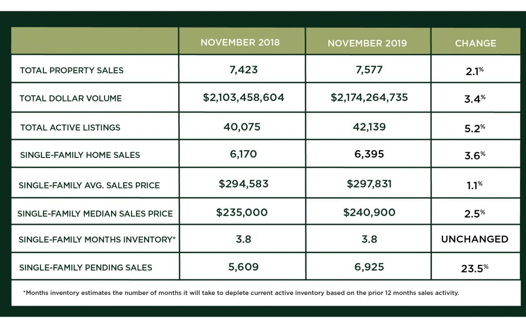 Houston Market Update – December 2019