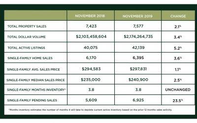 Houston Market Update – December 2019