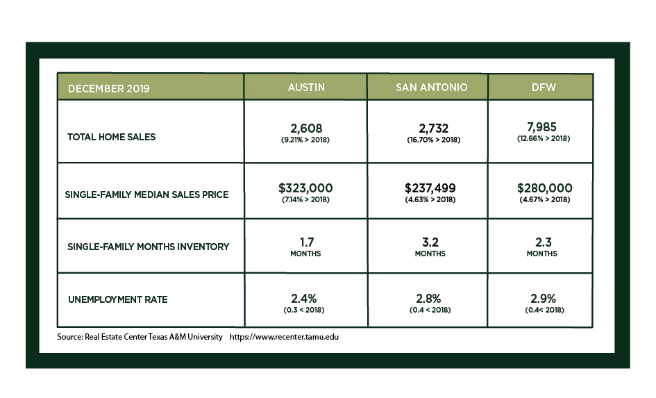 Austin, DFW, and San Antonio Market Update – January 2020