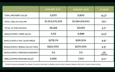 Houston Market Update – February 2020