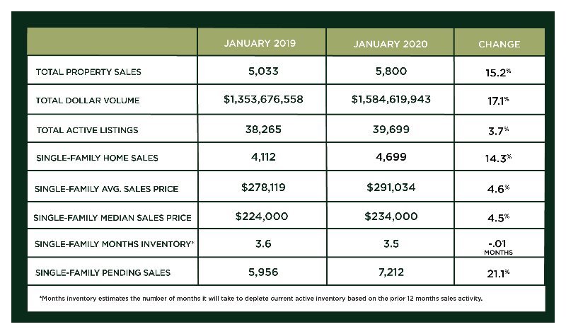 Houston Market Update – February 2020