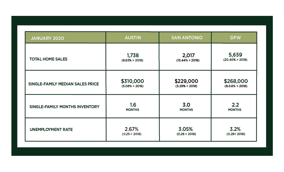 Austin, DFW, and San Antonio Market Update – February 2020