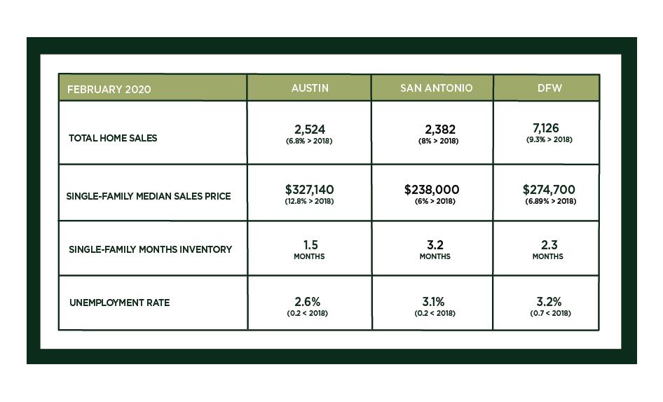 Austin, DFW, and San Antonio Market Update – March 2020