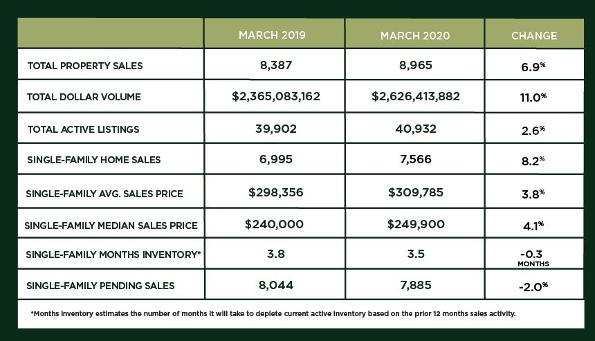 Houston Market Update – April 2020