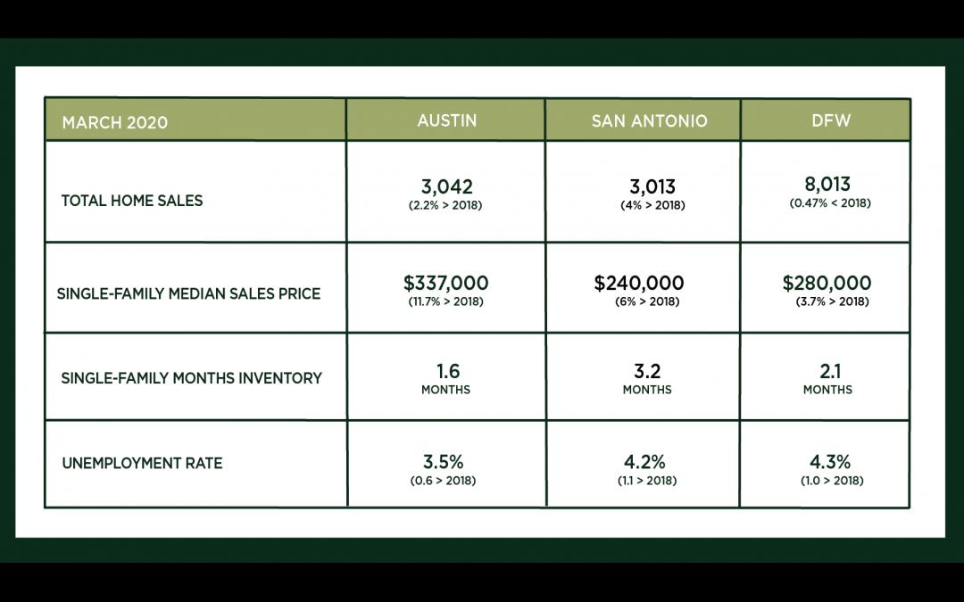 Austin, DFW, and San Antonio Market Update – April 2020