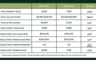 Houston Market Update – May 2020