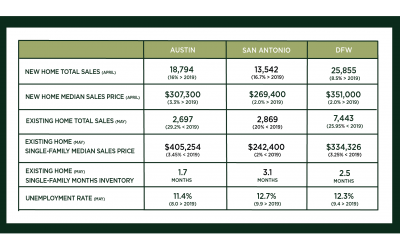 Austin, DFW, and San Antonio Market Update – June 2020