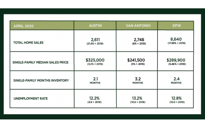 Austin, DFW, and San Antonio Market Update – May 2020