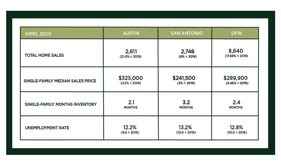 Austin, DFW, and San Antonio Market Update – May 2020