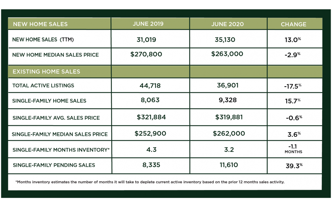 Houston Market Update – July 2020