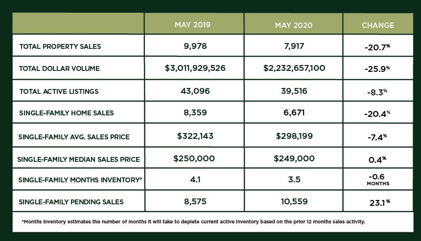 Houston Market Update – June 2020