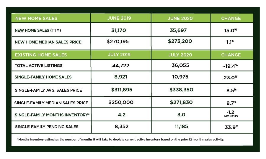 Houston Market Update – August 2020