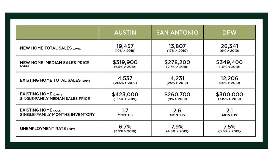 Austin, DFW, and San Antonio Market Update – August 2020