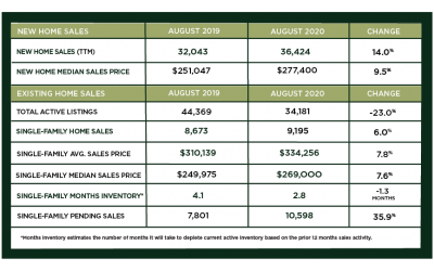 Houston Market Update – September 2020