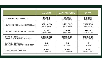 Austin, DFW, and San Antonio Market Update – September 2020