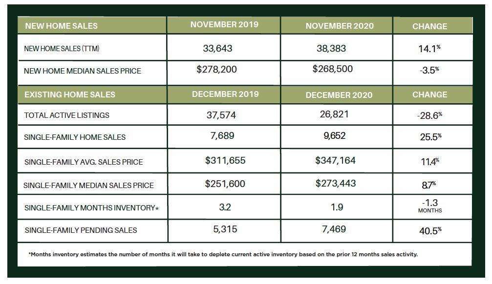 Houston Market Update – YEAR END 2020
