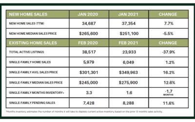 Houston Market Update – March 2021