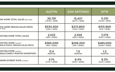 Austin, DFW, and San Antonio Market Update – February 2021