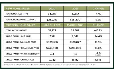 Houston Market Update – April 2021