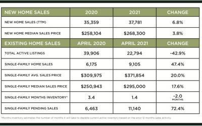 Houston Market Update – May 2021