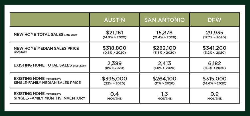 Austin, DFW, and San Antonio Market Update – March 2021