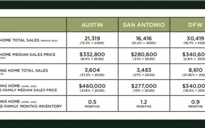 Austin, DFW, and San Antonio Market Update – July 2021