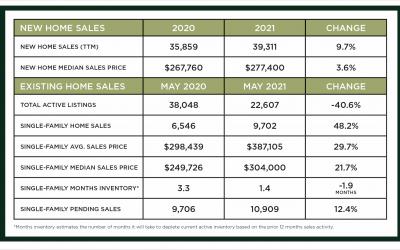 Houston Market Update – July 2021