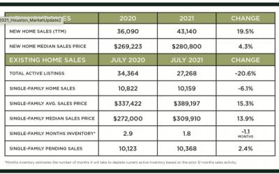Houston Market Update – August 2021