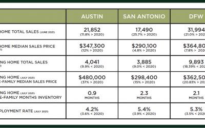 Austin, DFW, and San Antonio Market Update – September 2021