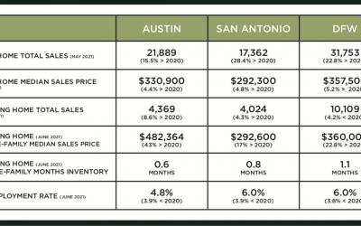 Austin, DFW, and San Antonio Market Update – August 2021